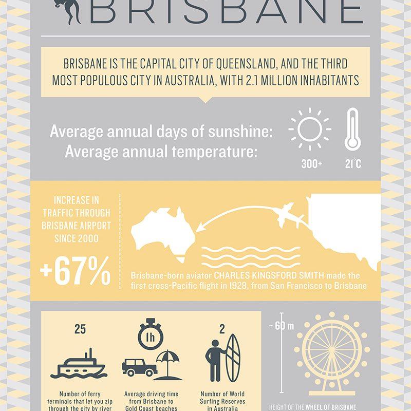 7 Reasons to Travel to Brisbane, Australia